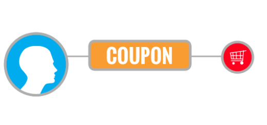 strategie di fare coupon marketing